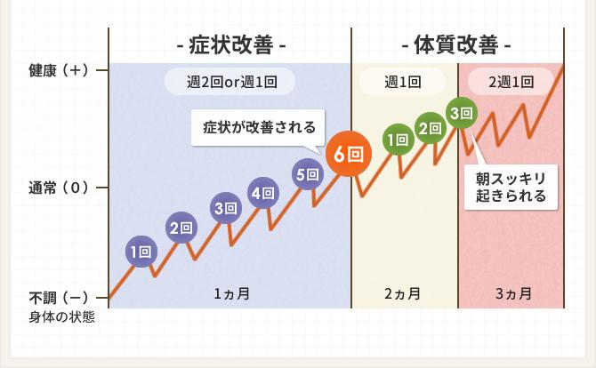 理想の改善期間グラフ